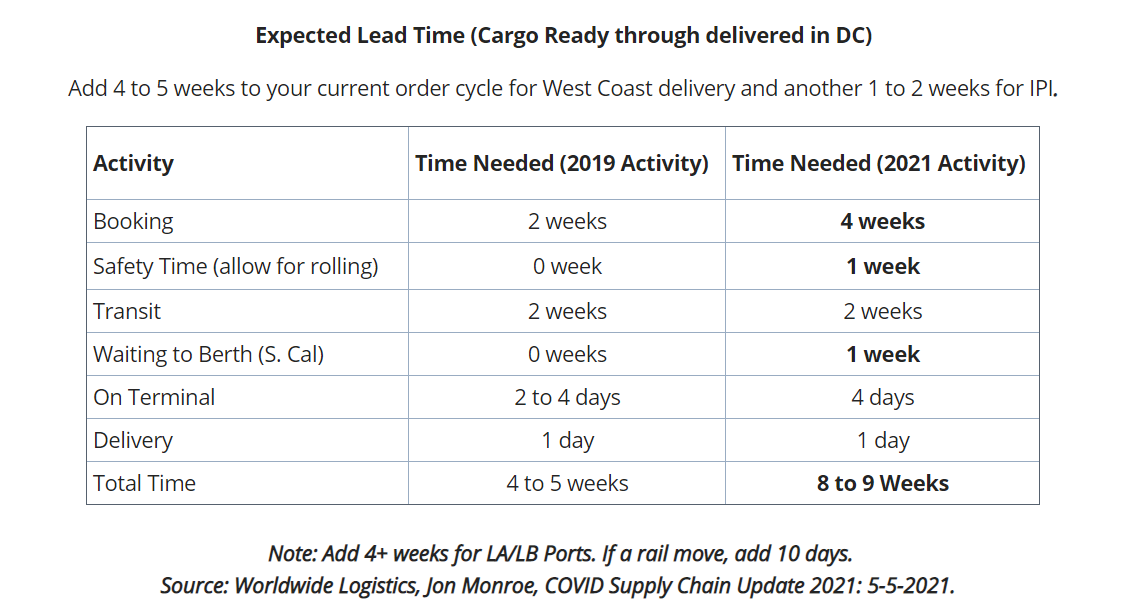 2021-05-12 22_13_56-UWL Freight Market Update _ Week 19_expected_lead_time_chart