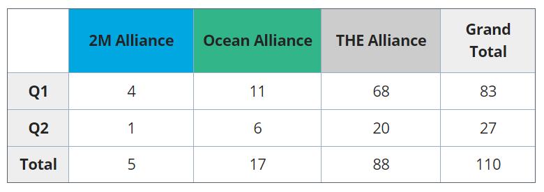 2021-05-12 22_30_37-UWL Freight Market Update _ Week 19_blank_sailings_wk19_2021