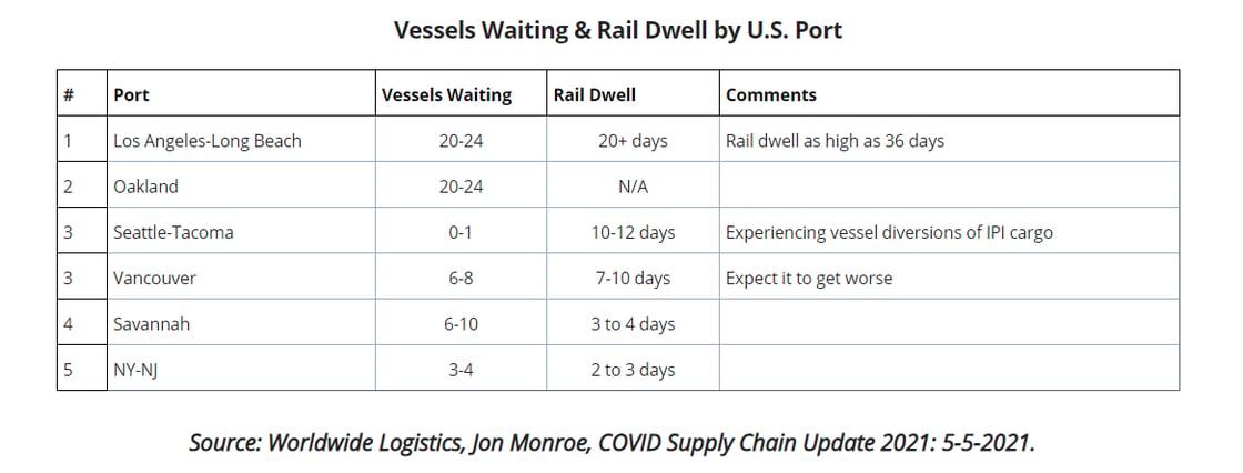 2021-05-12 22_51_04-UWL Freight Market Update _ Week 19_Vessels_waiting_rail-dwell_chart